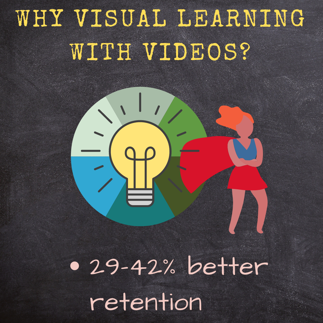 why visual learning with videos is good simplifying english