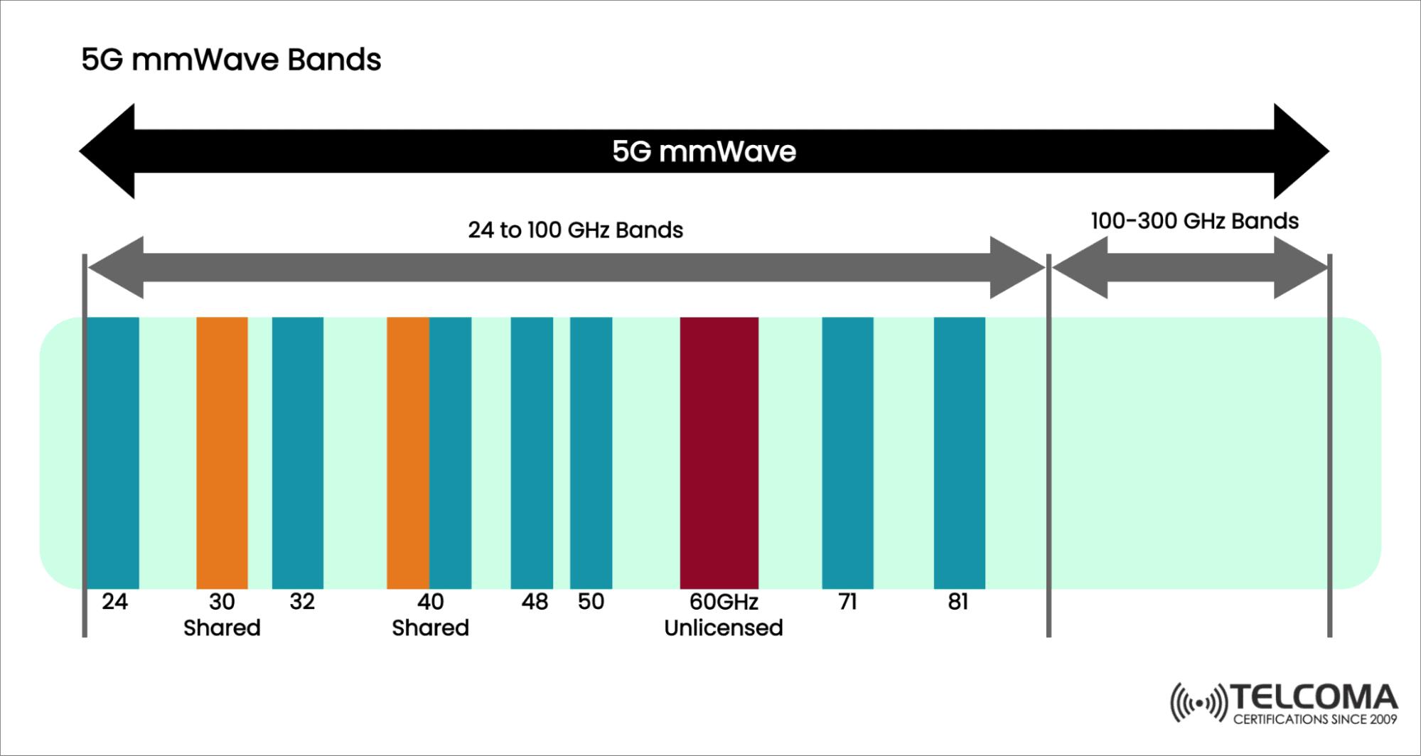 5g mmwave bands