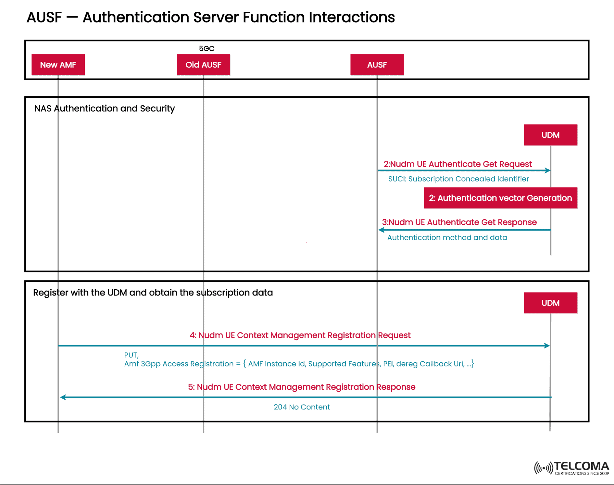 AUSF - Authentication Server Function