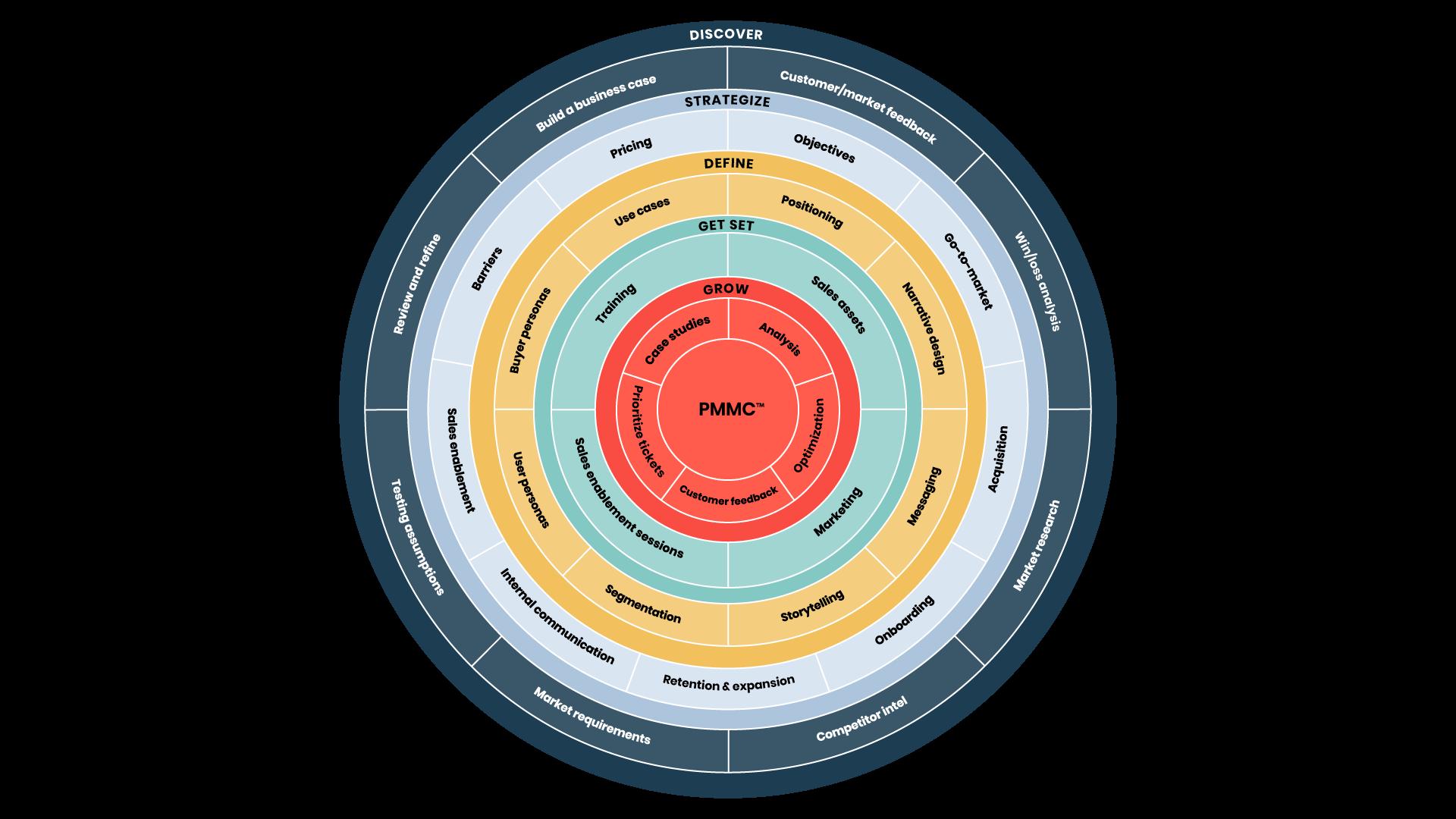 Product Marketing Core Framework