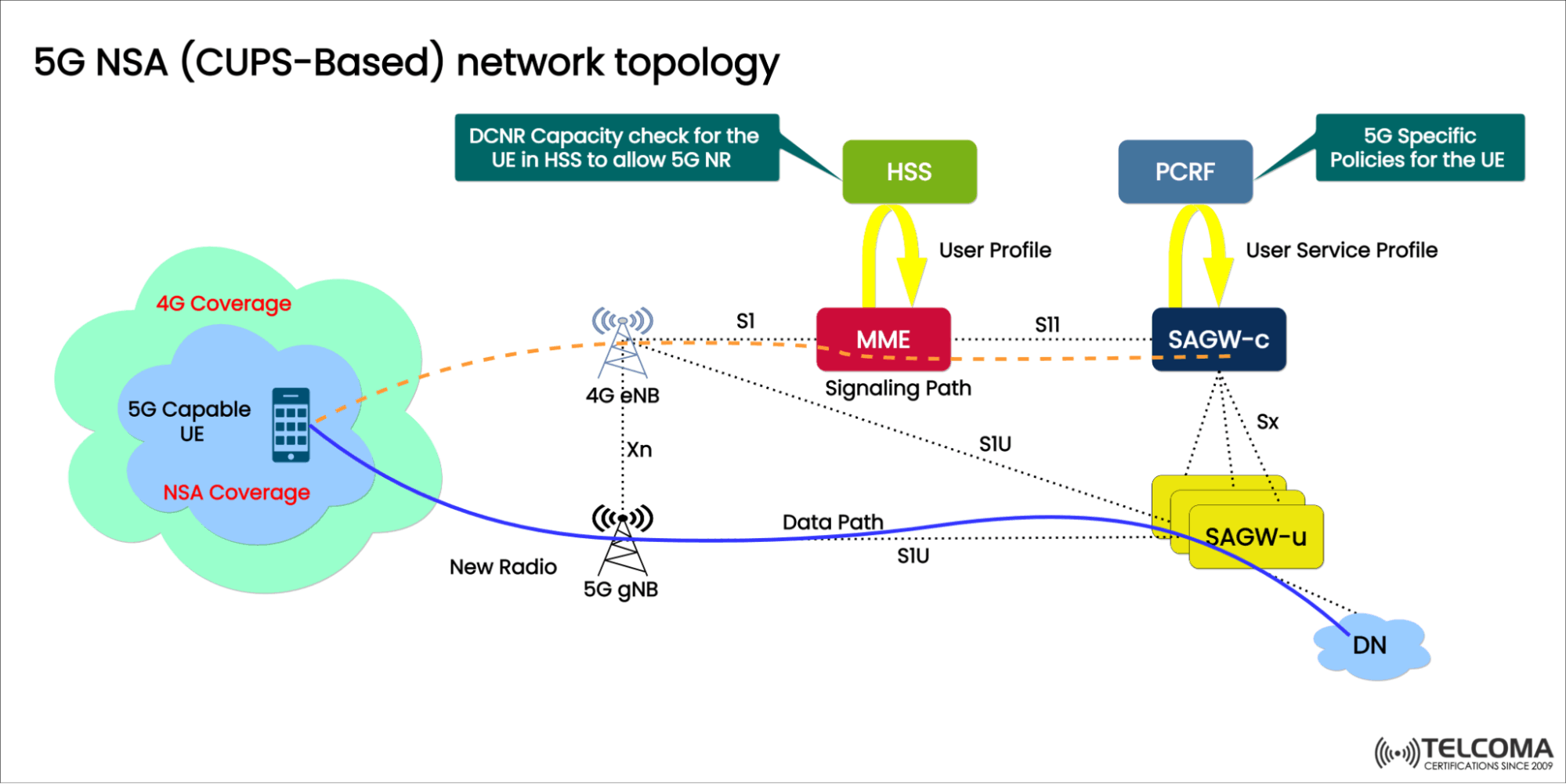 5g nsa cups based network