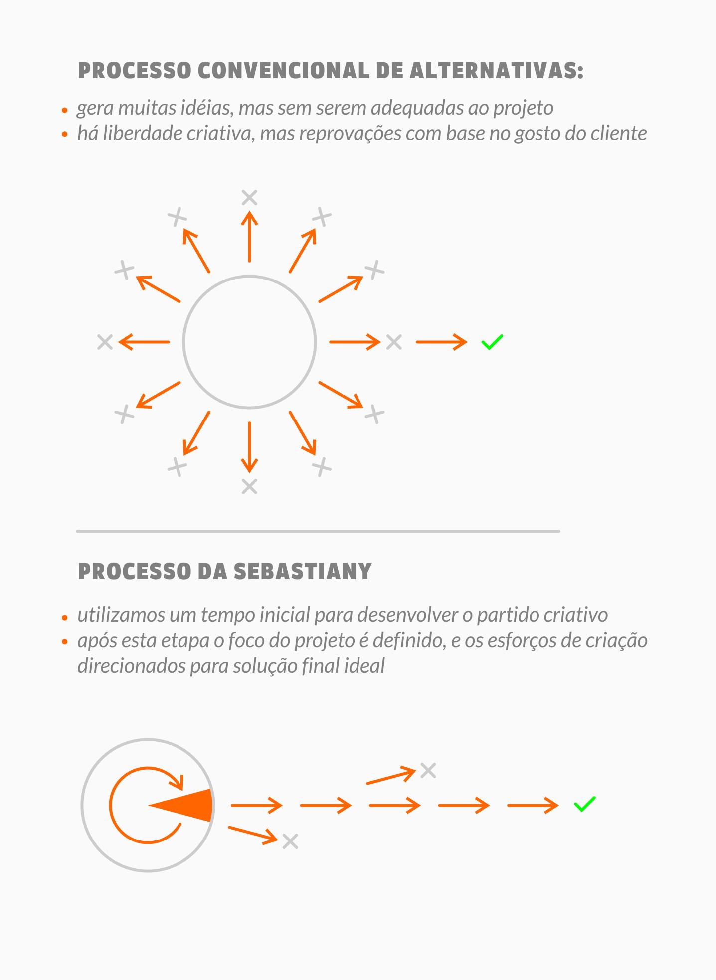 processo de criação do workshop de design de marcas
