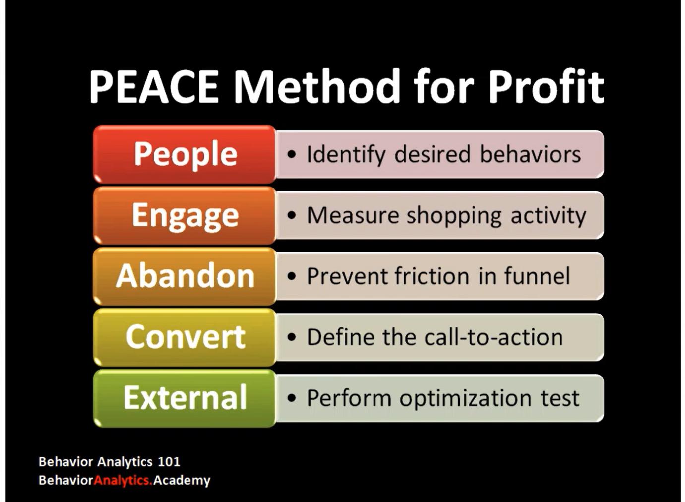 Behavior Analytics Academy