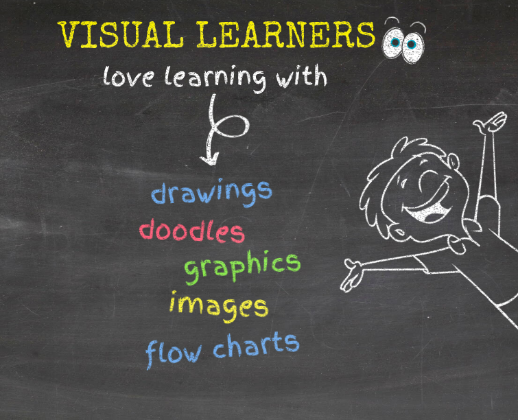 Simplifying English for Visual ESL Learners