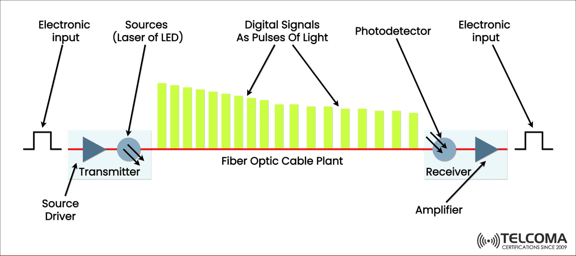 Optical Fiber Link