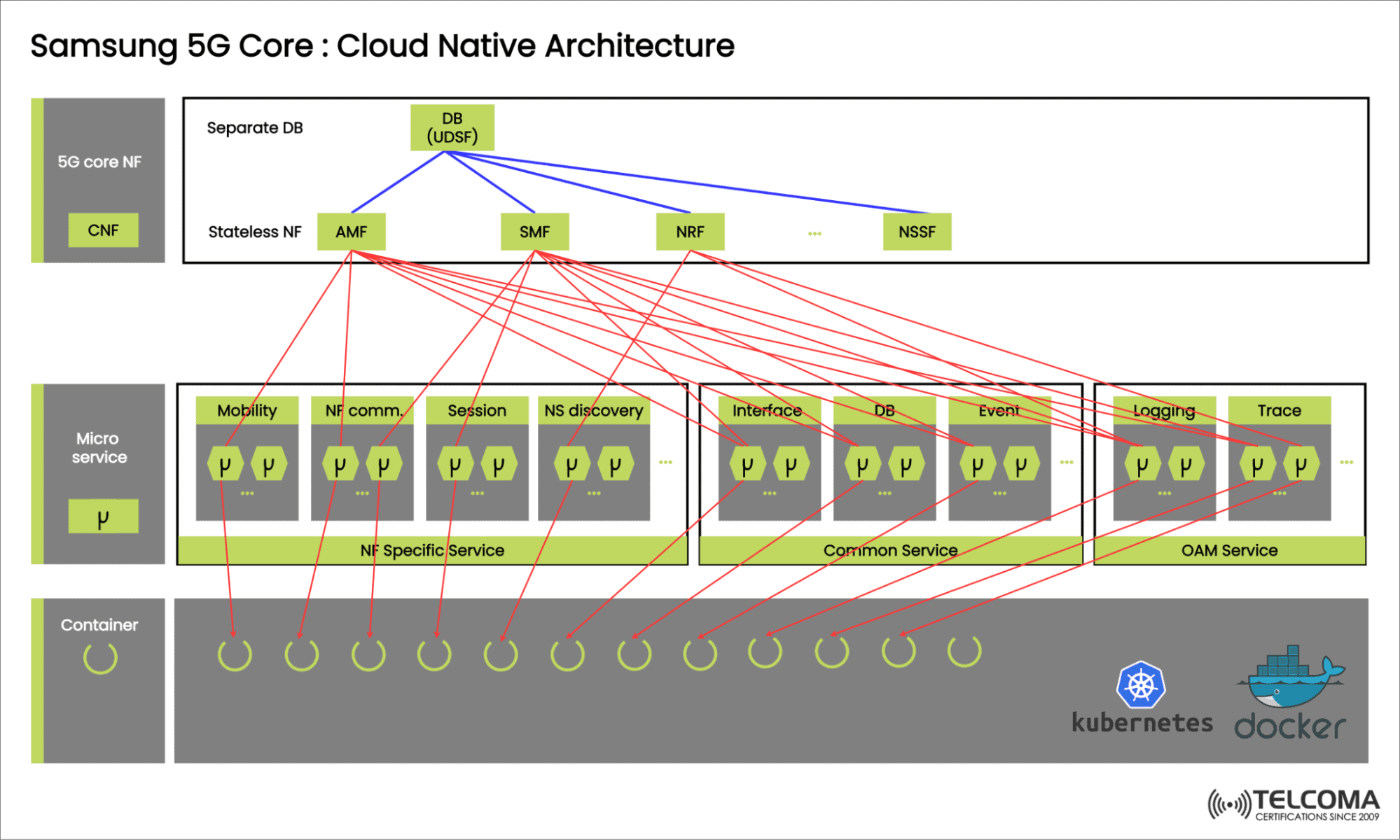5g core cloud native architecture