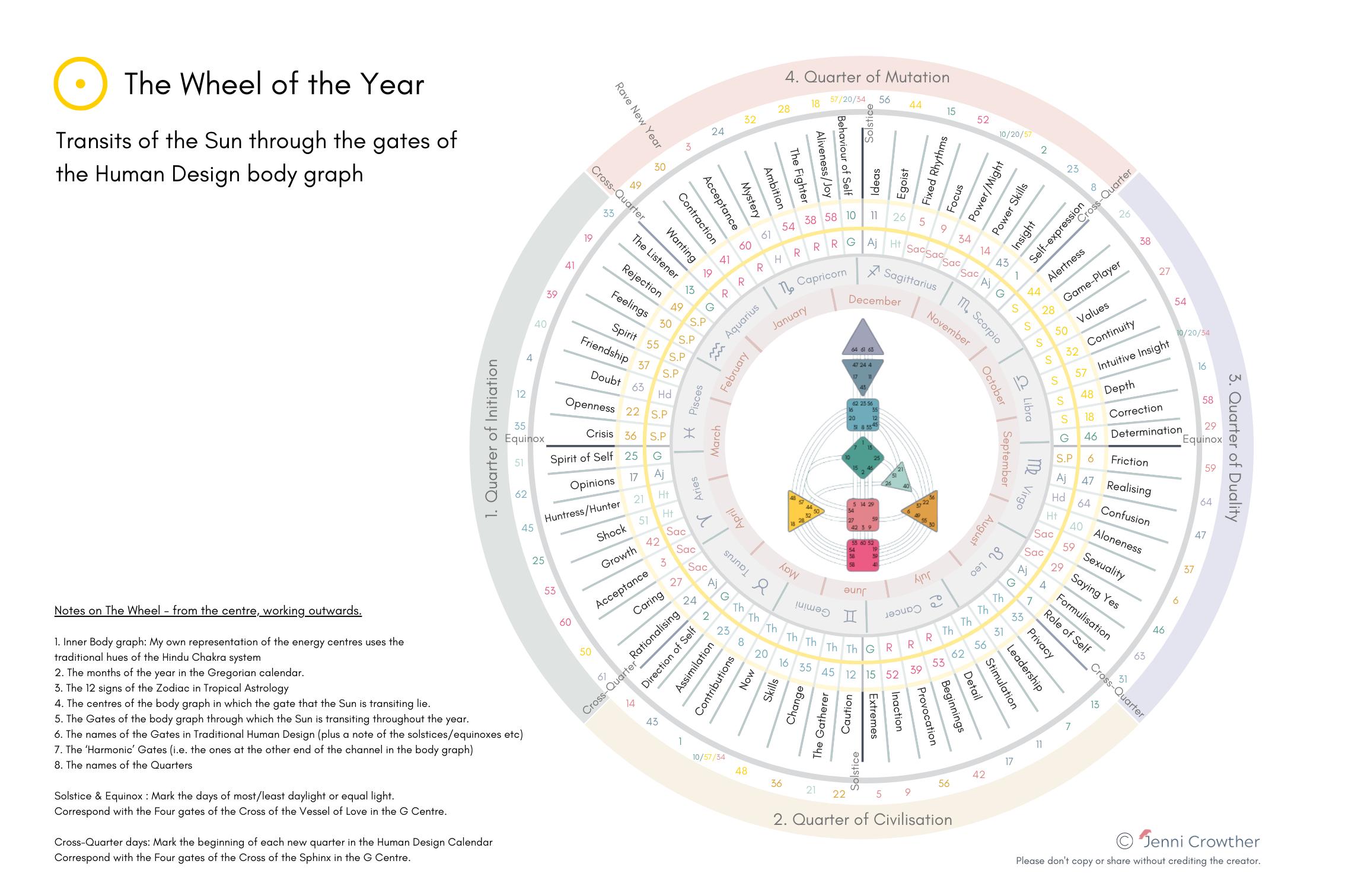 Human Design wheel of the year