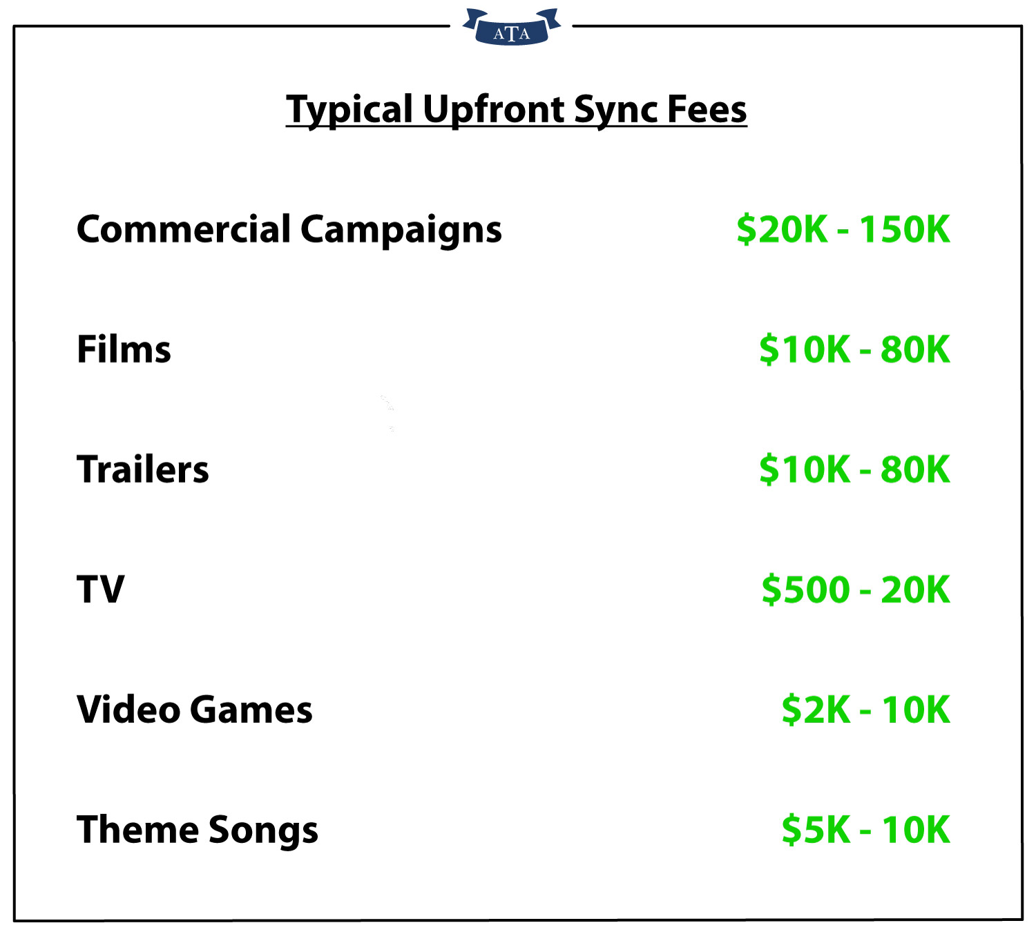 Typical upfront sync licensing fees