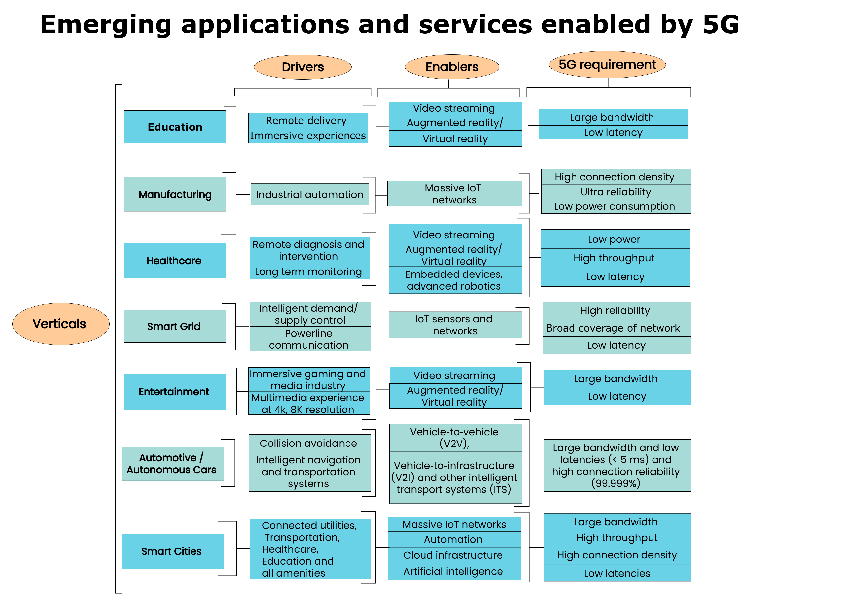 emerging applications and services enabled by 5g