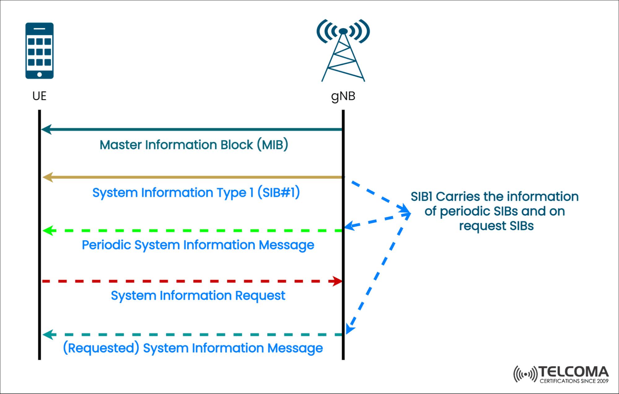 Signaling call flow MIB