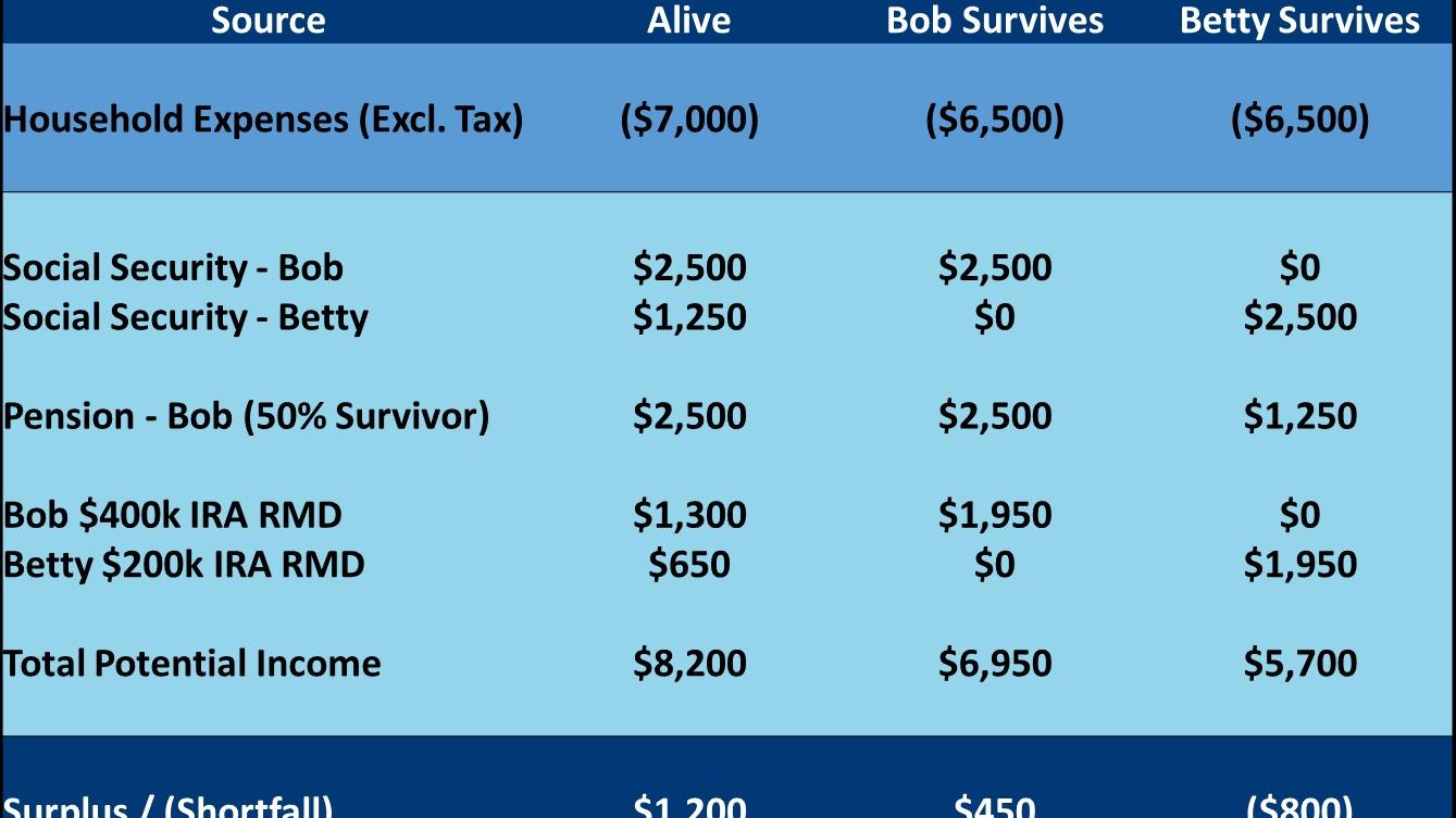 Income Matrix