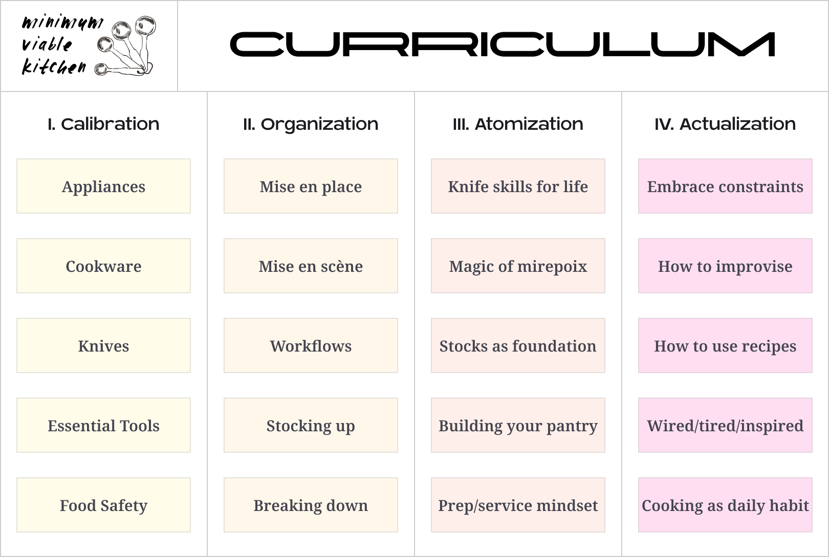 MVK Curriculum Overview