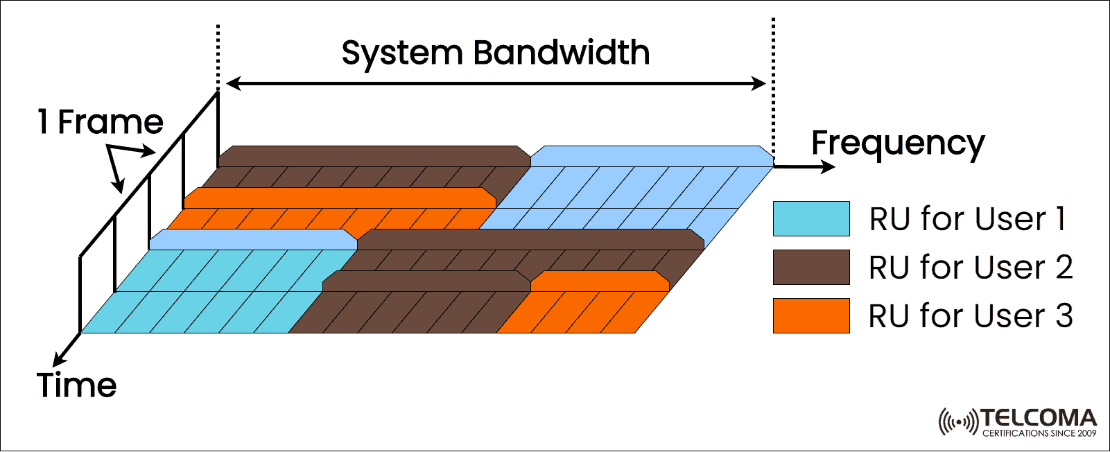 system bandwidth
