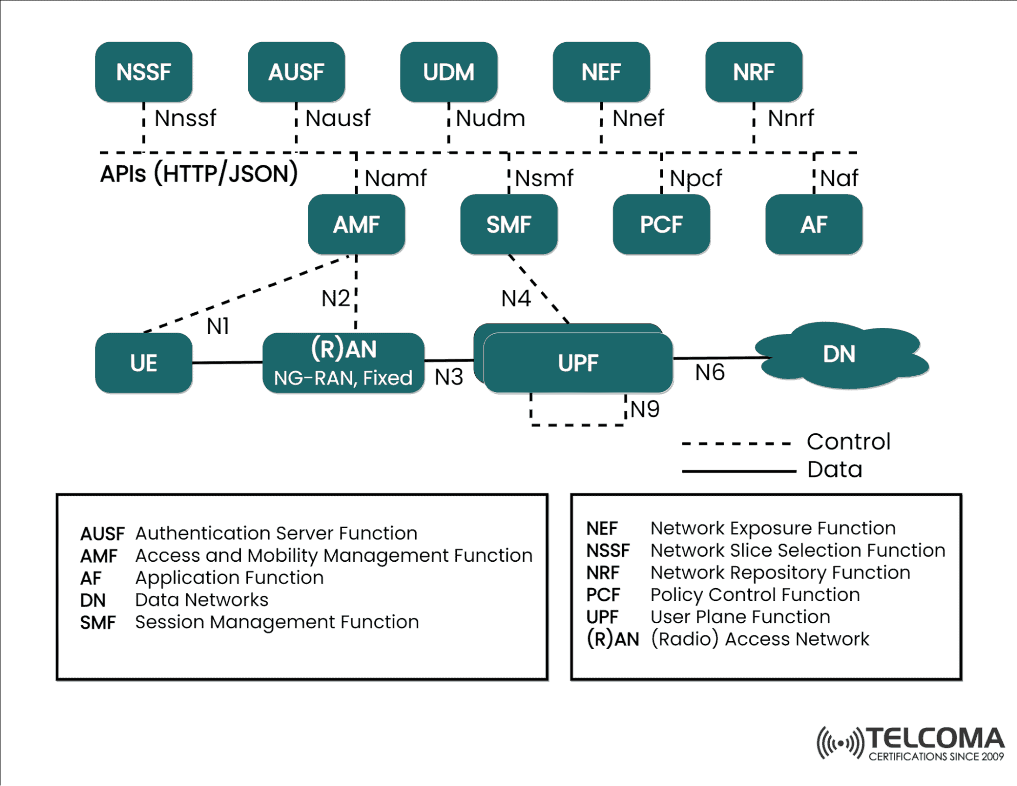 5G SBA Service-based Architecture