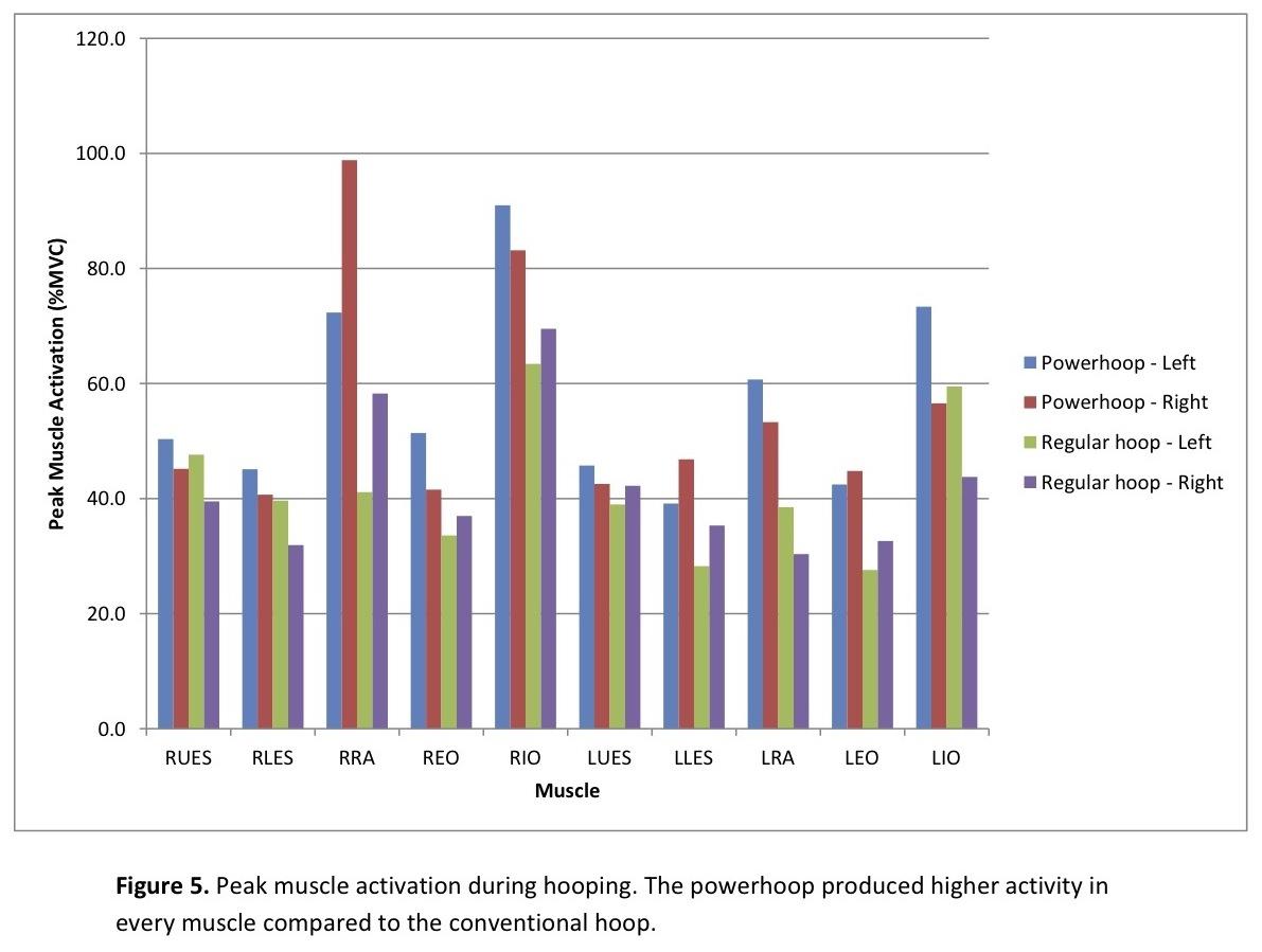 Powerhoop Study results graph