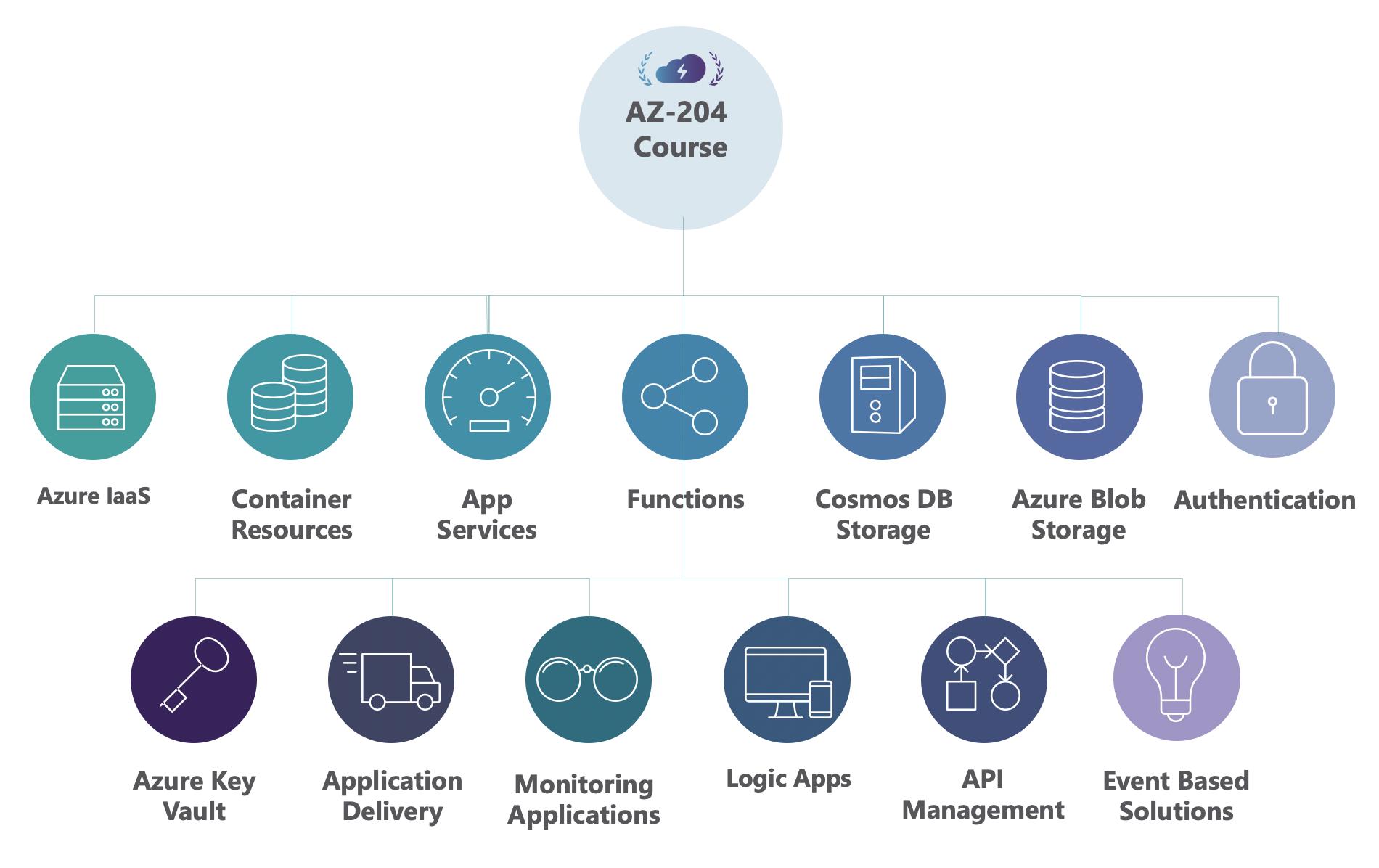AZ-204 Course Overview