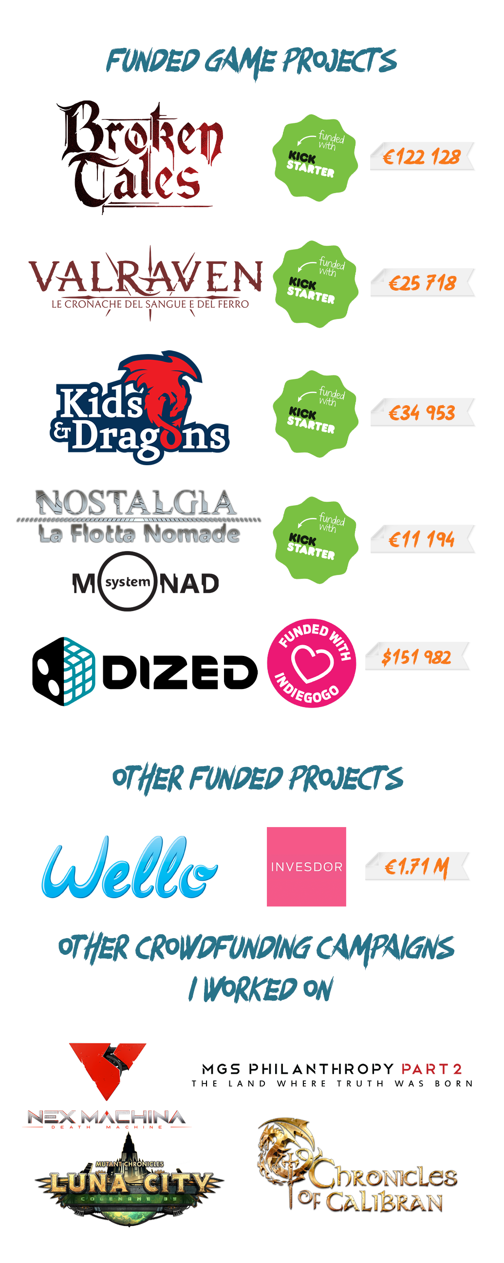 Funded Crowdfunding Game Projects