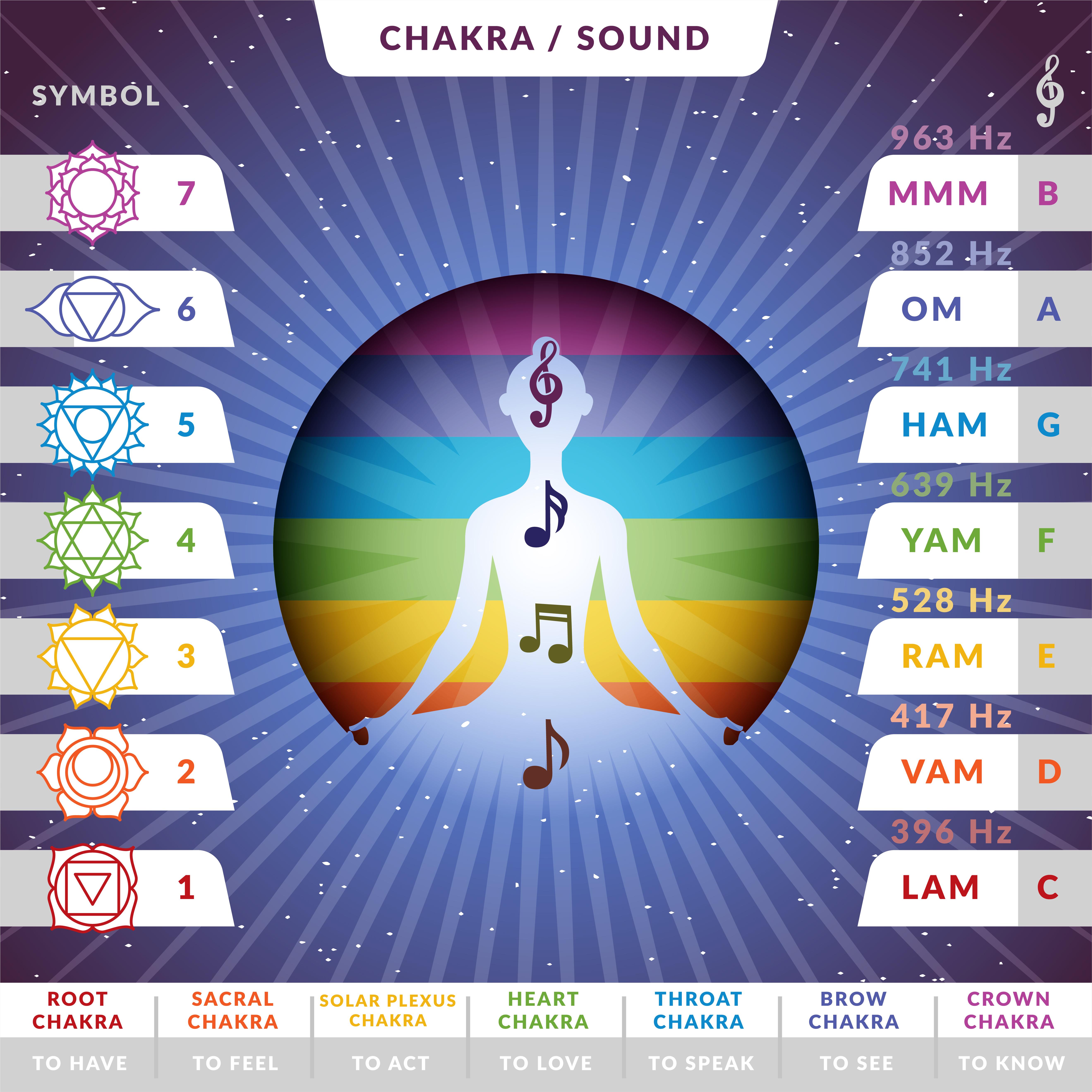 Chakra sound