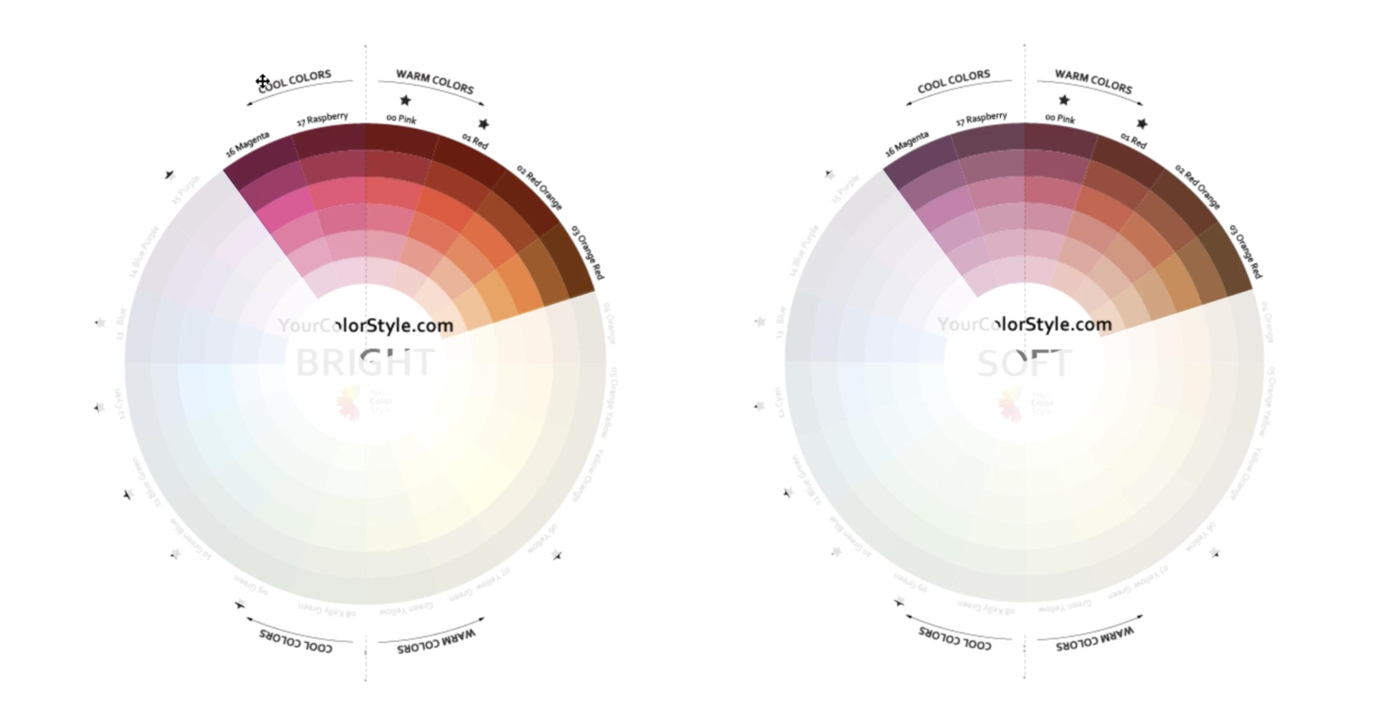 Blushing Colors Explained