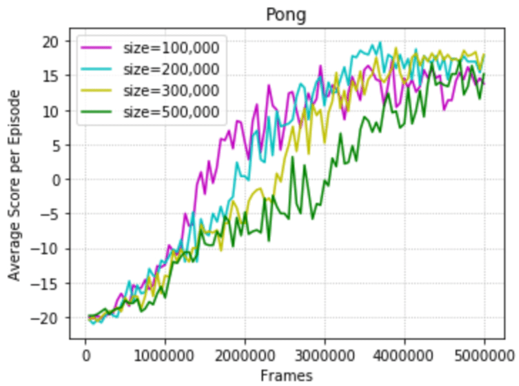 A graph showing the progression of learning for the Pong-v0 environment with different buffer sizes