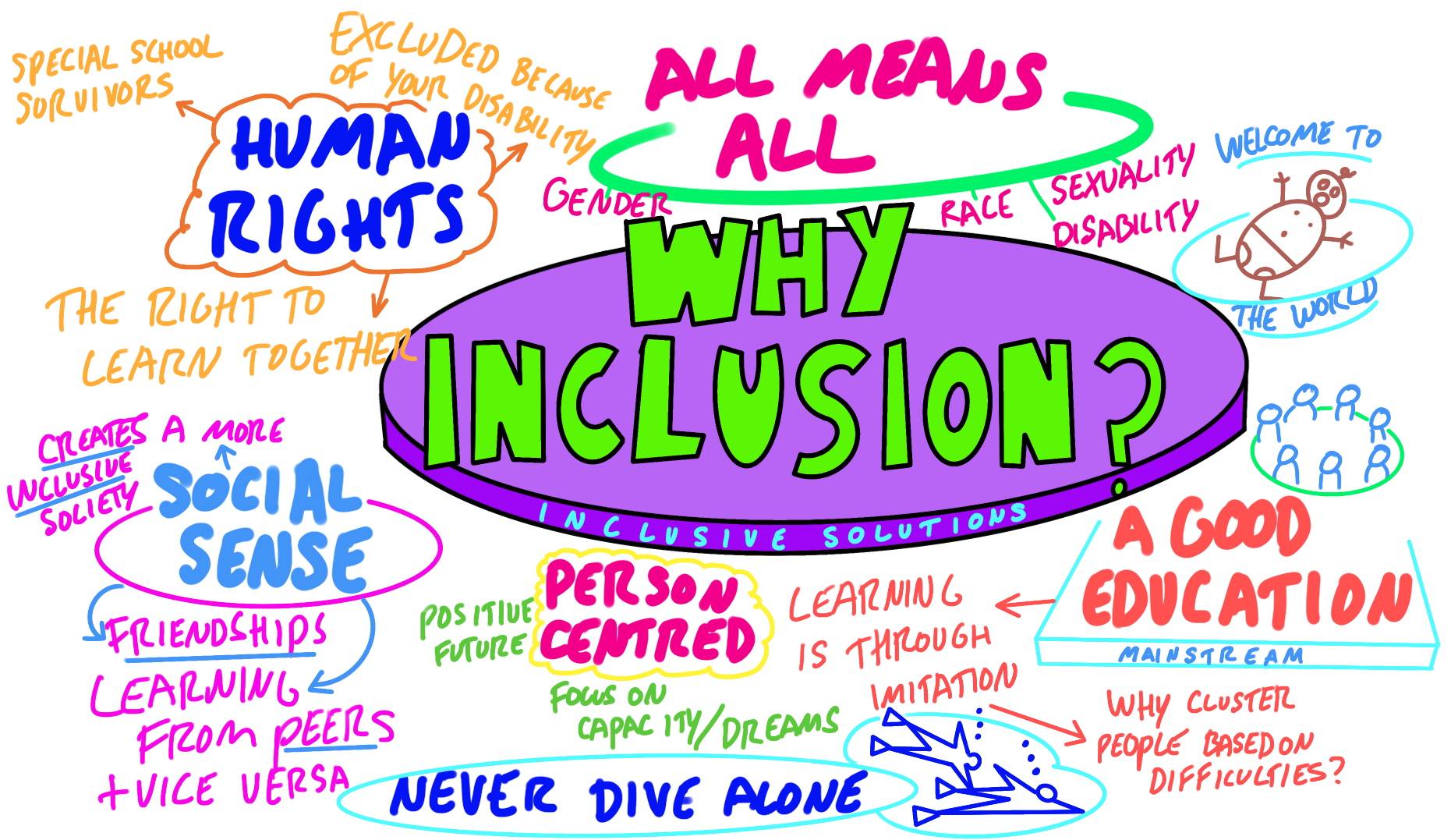 why inclusion graphic