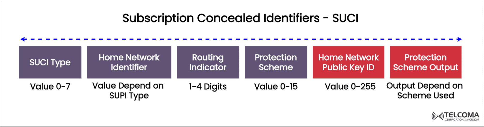SUCI Subscriber Concealed Identifier
