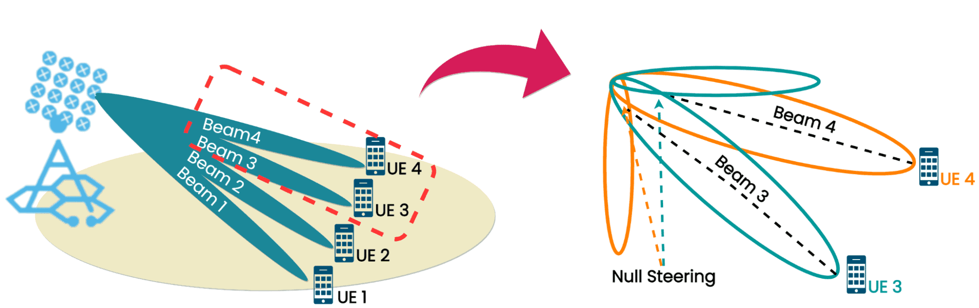 Smart Antennas and Beamforming
