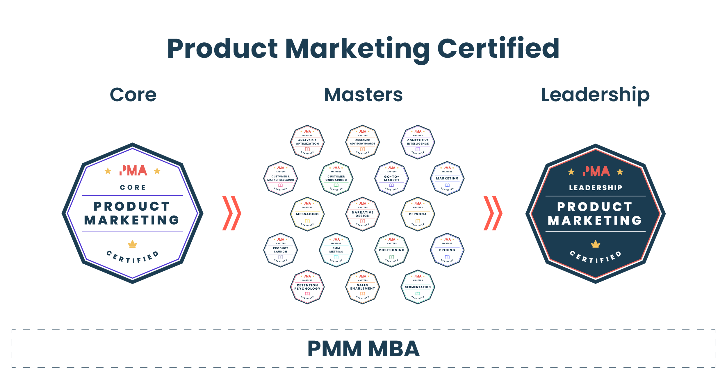 Product marketing certified journey