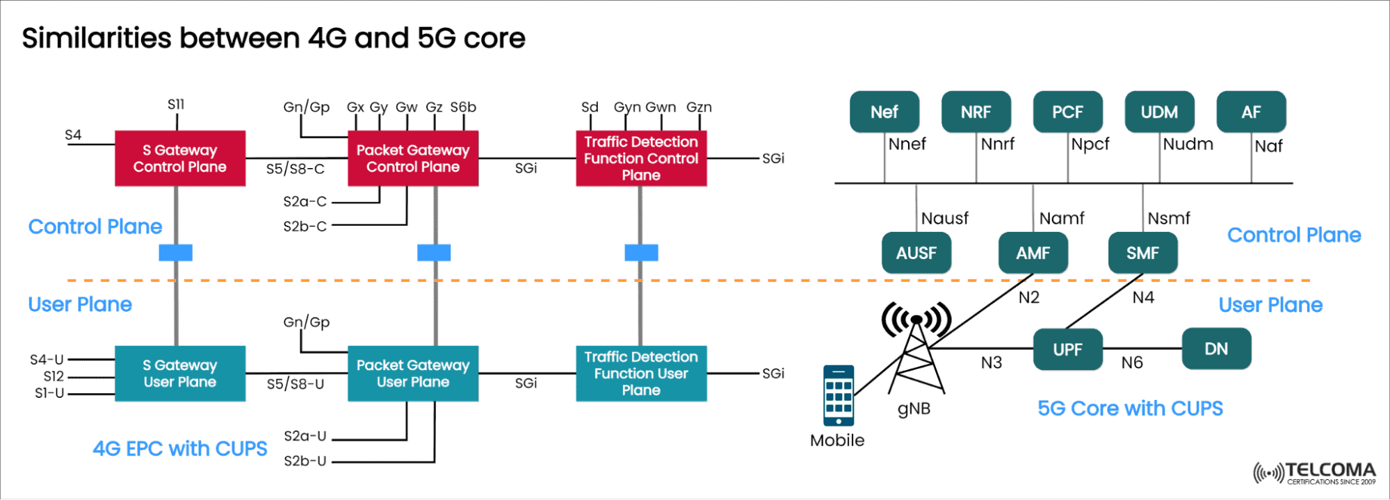 similarities between 4g and 5g core