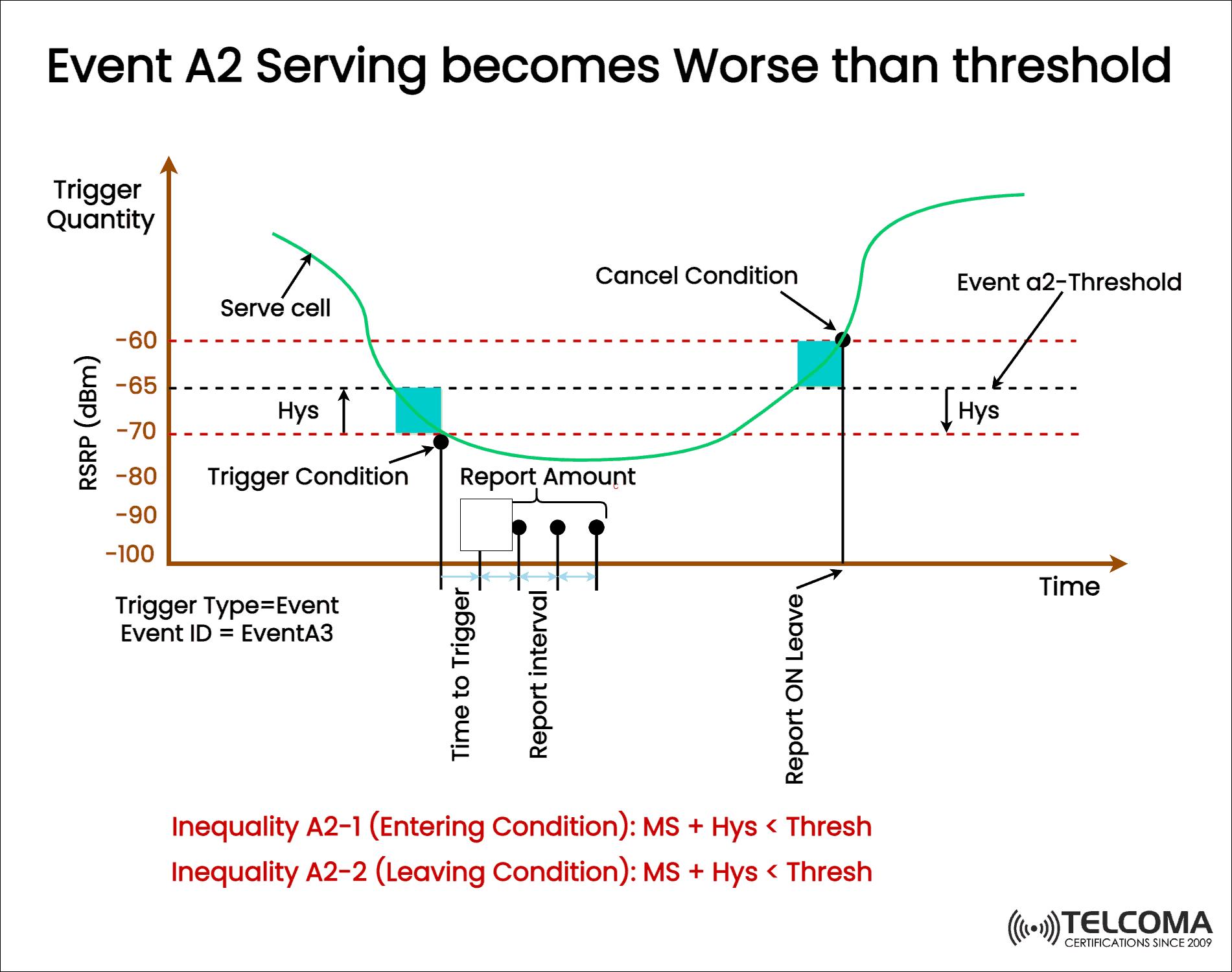 event a2 threshold