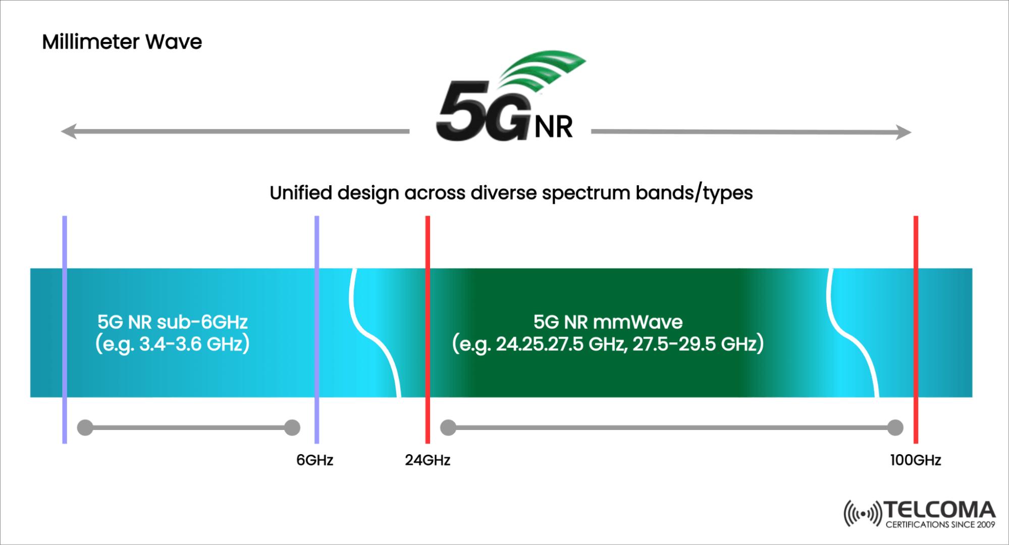 5g nr spectrum