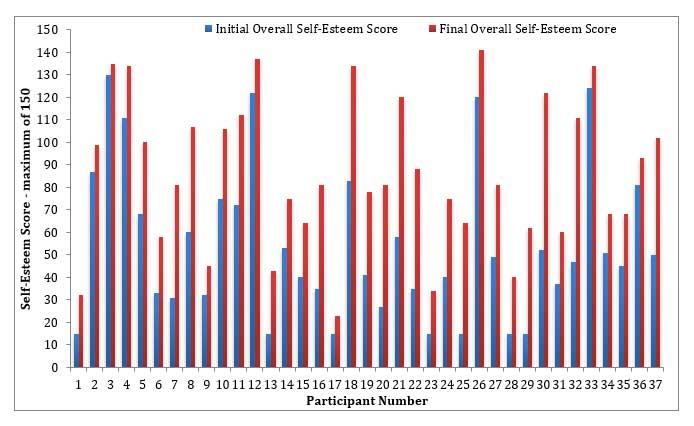 self esteem graph