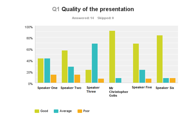 GMAA Conference 2014 Speaker Survey Results