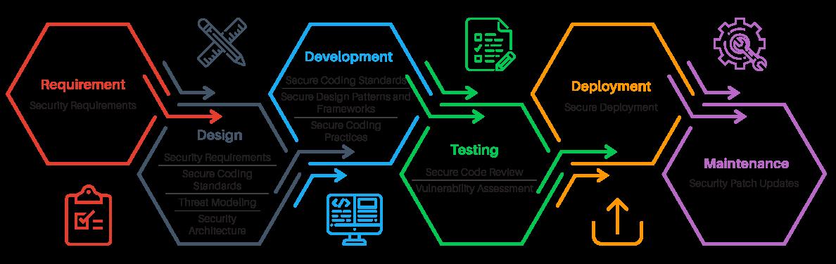 Secure Software Development Process