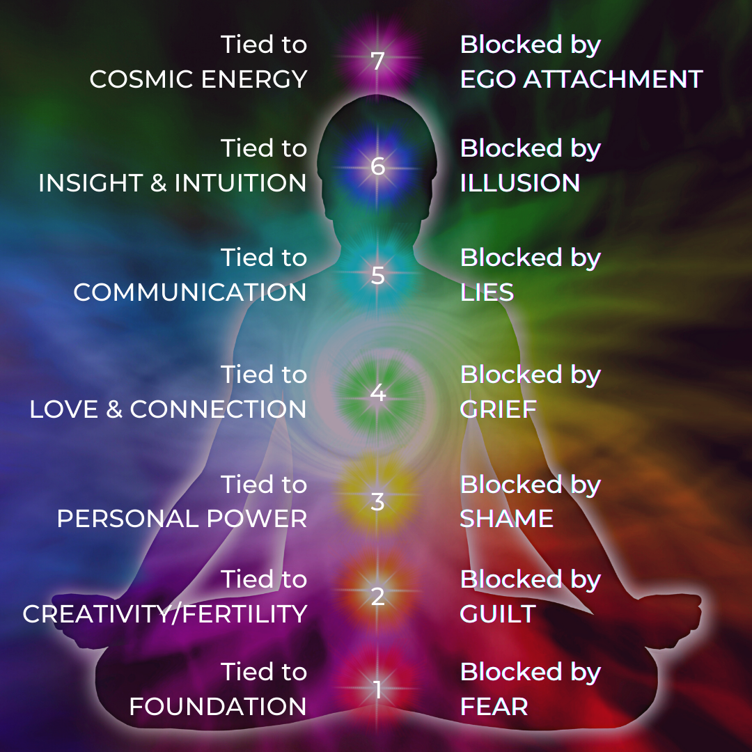 Infographic showing the 7 chakras and what they are connected to and what they are blocked by