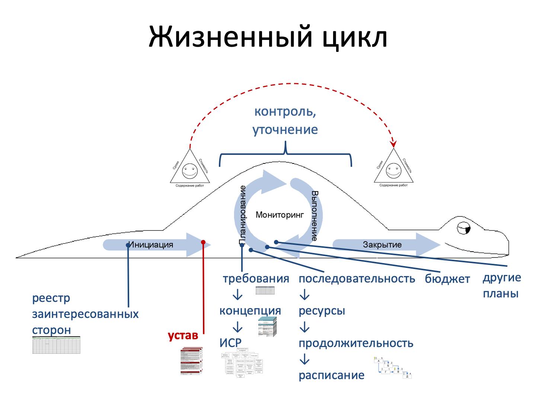 PMI - algorithm