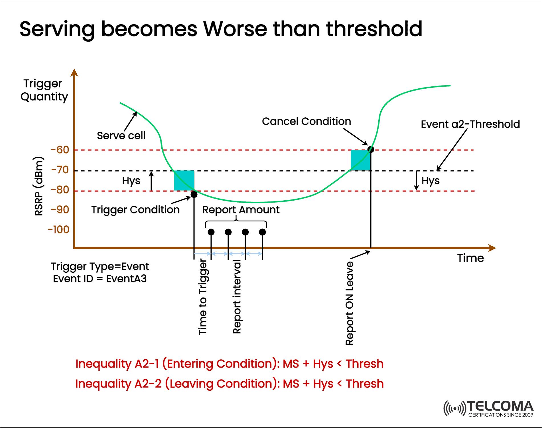serving threshold