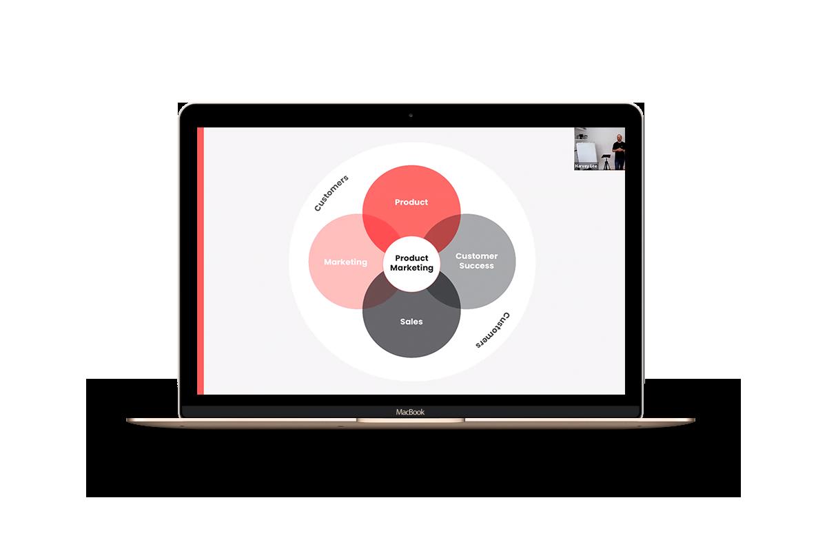 Product Marketing Venn diagram