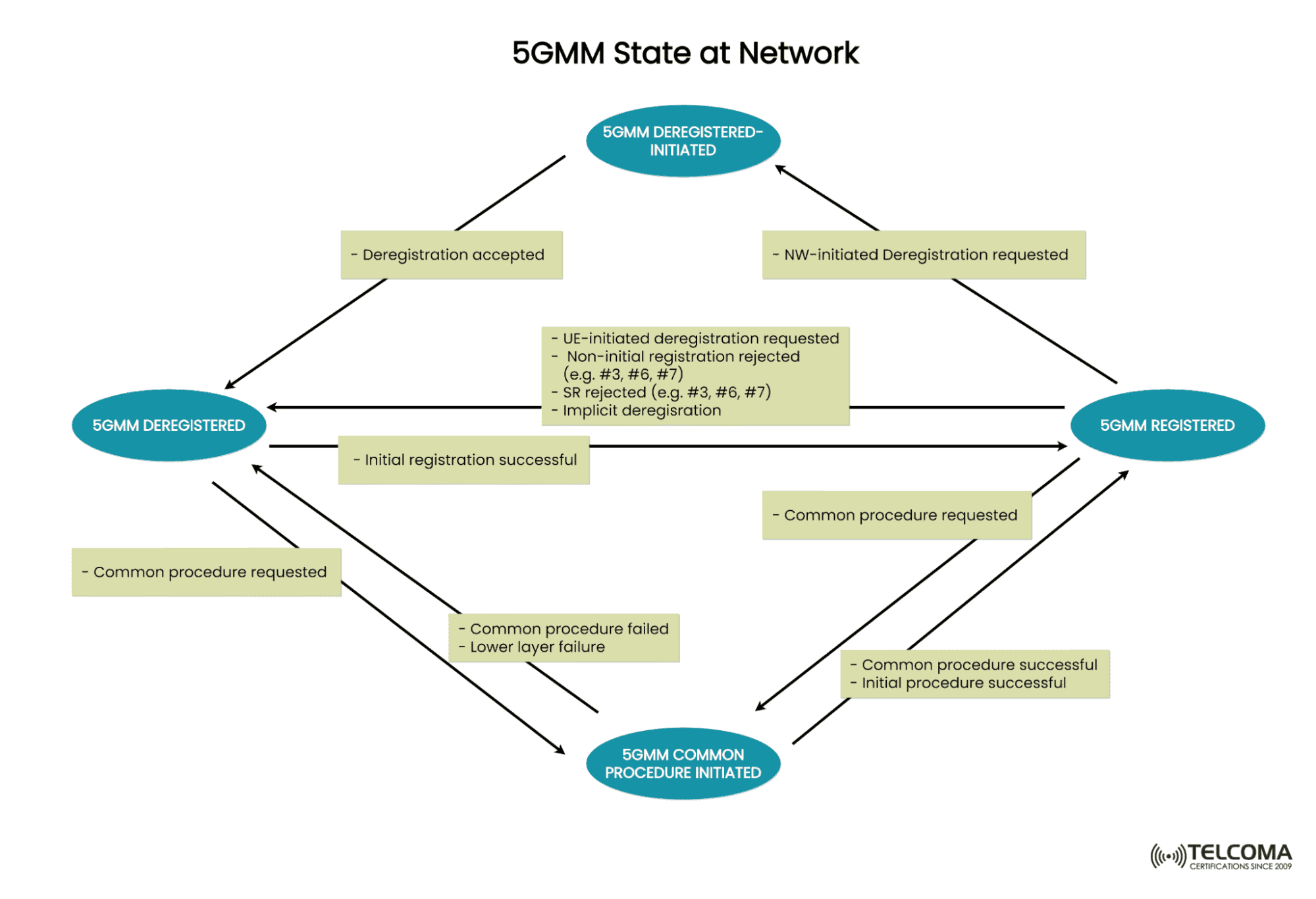 5GMM state at the Network