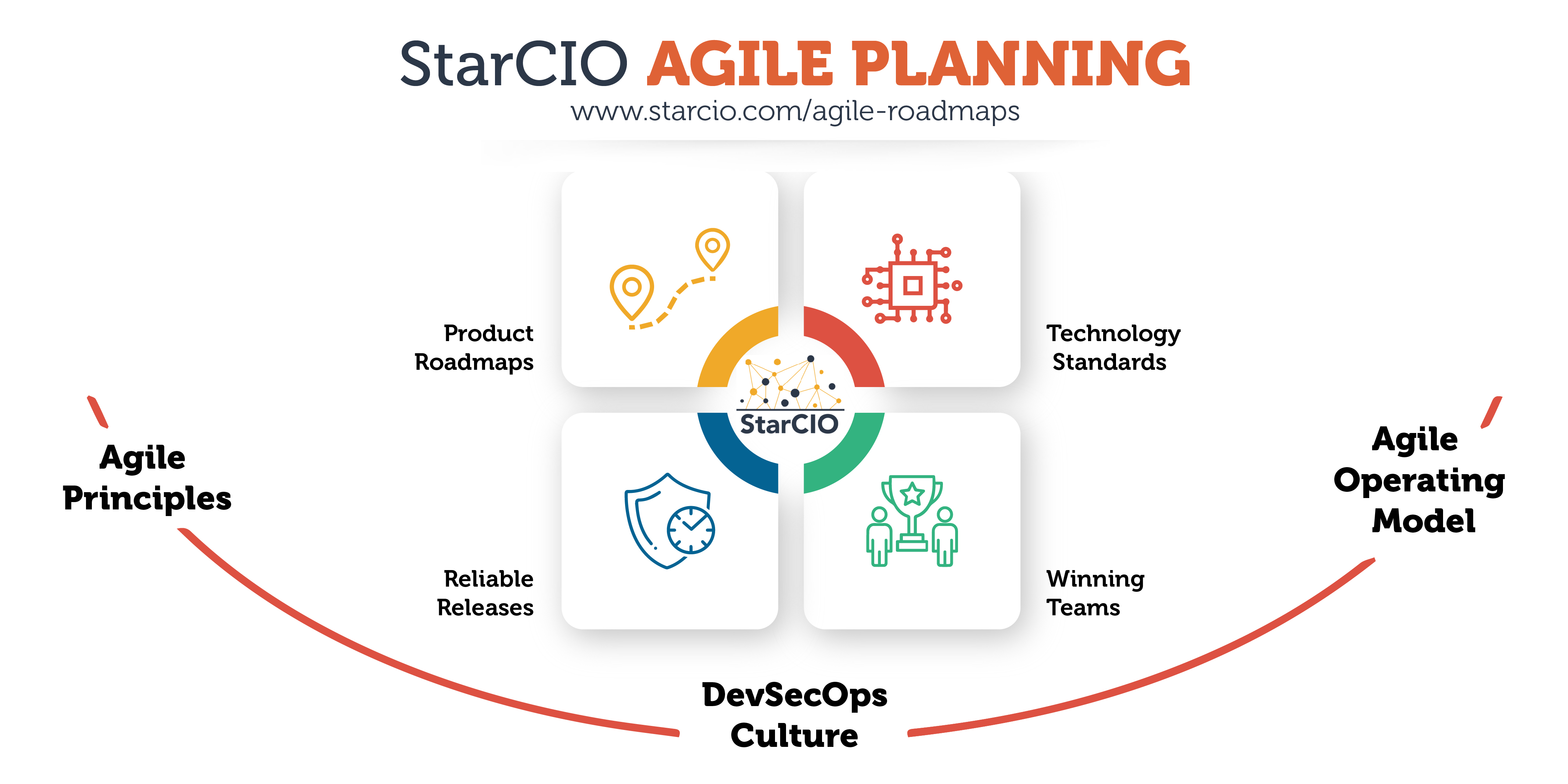 StarCIO Agile Roadmaps