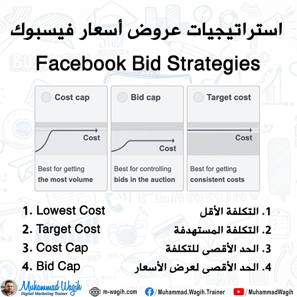 Facebook Ads Strategies