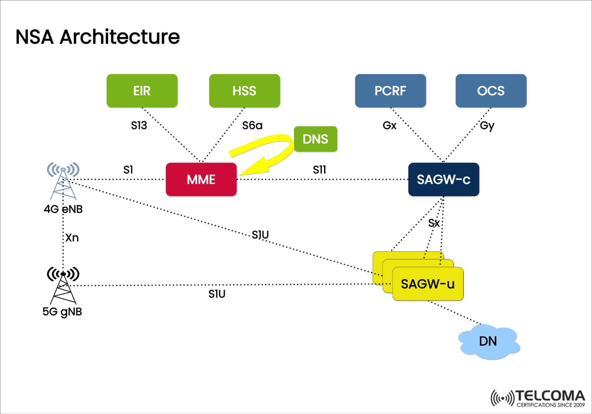 NSA Architecture