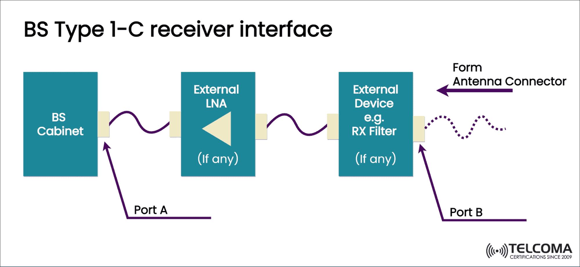 reciever BS type 1-C