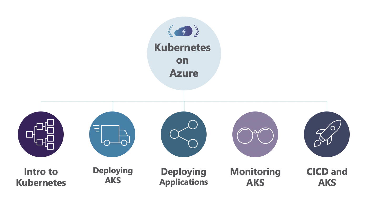 Kubernetes on Azure Overview
