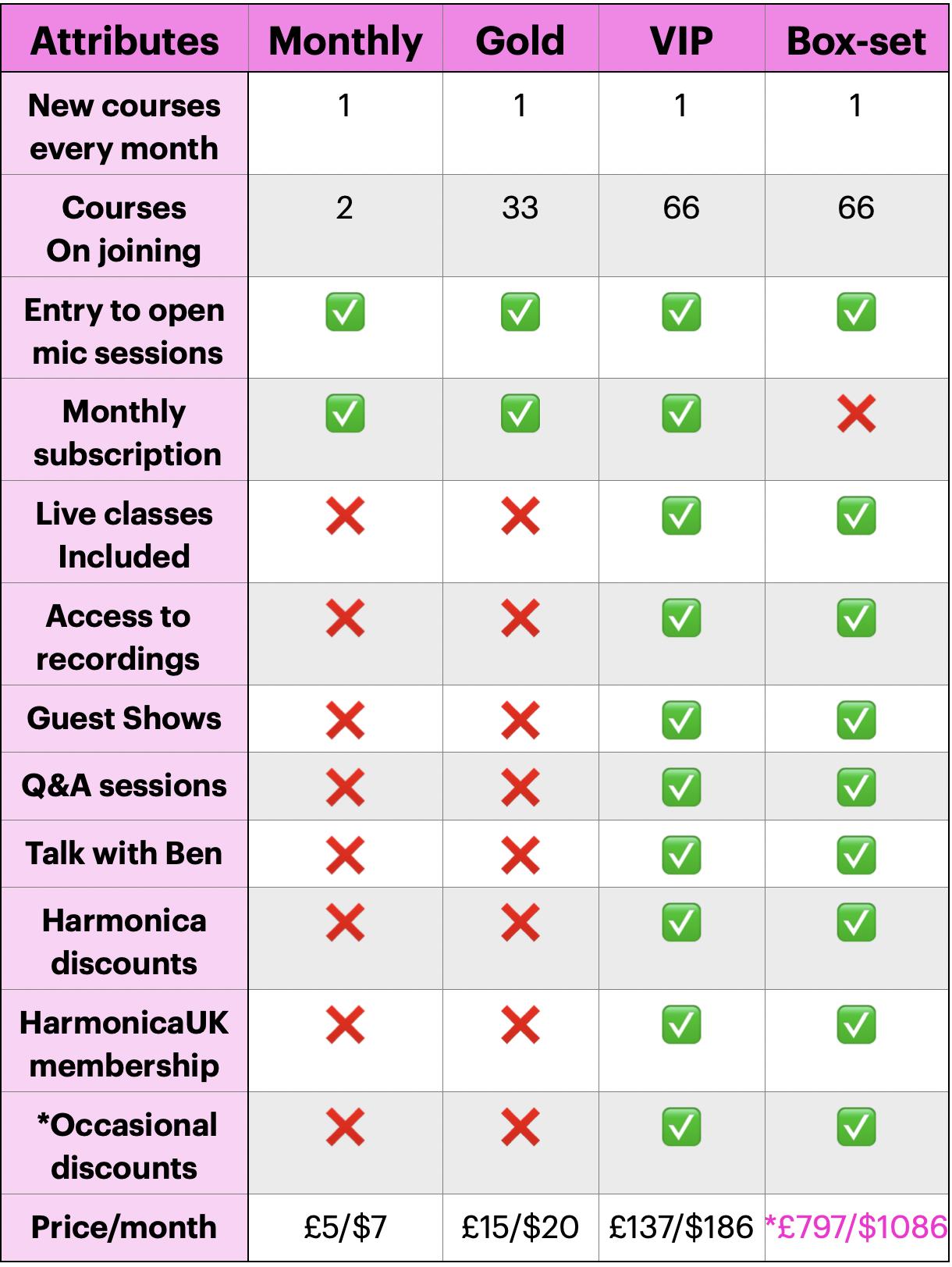 membership comparisons