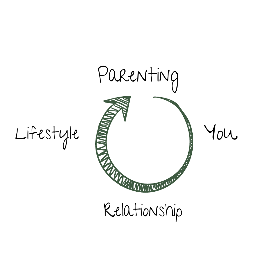 The circle of family life
