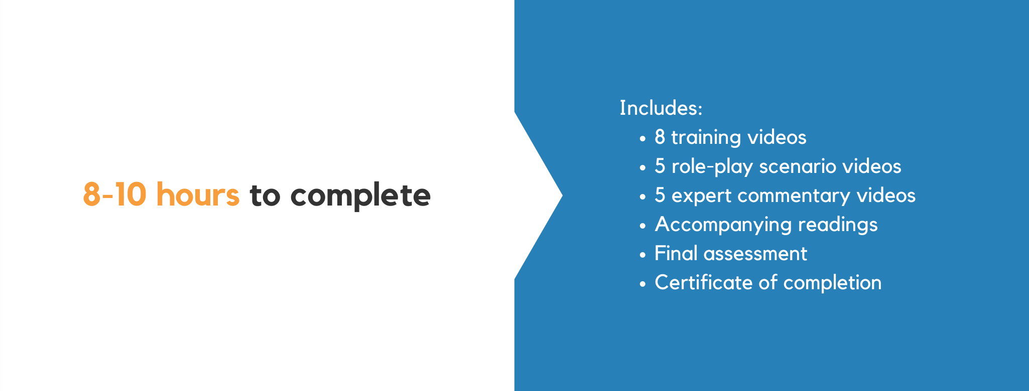 8-10 hours to complete. Includes: 8 training videos, 5 role-play scenario videos, 5 expert commentary videos, accompanying readings, final assessment, certificate of completion.