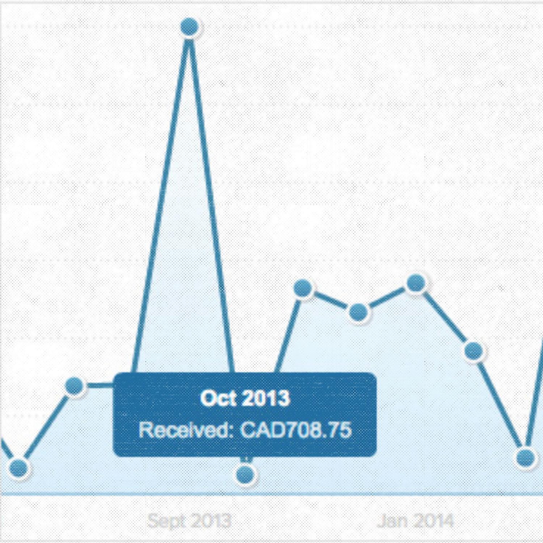 Chart displaying $708