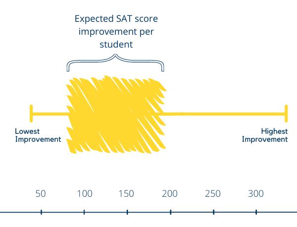 Expected SAT score improvement per student