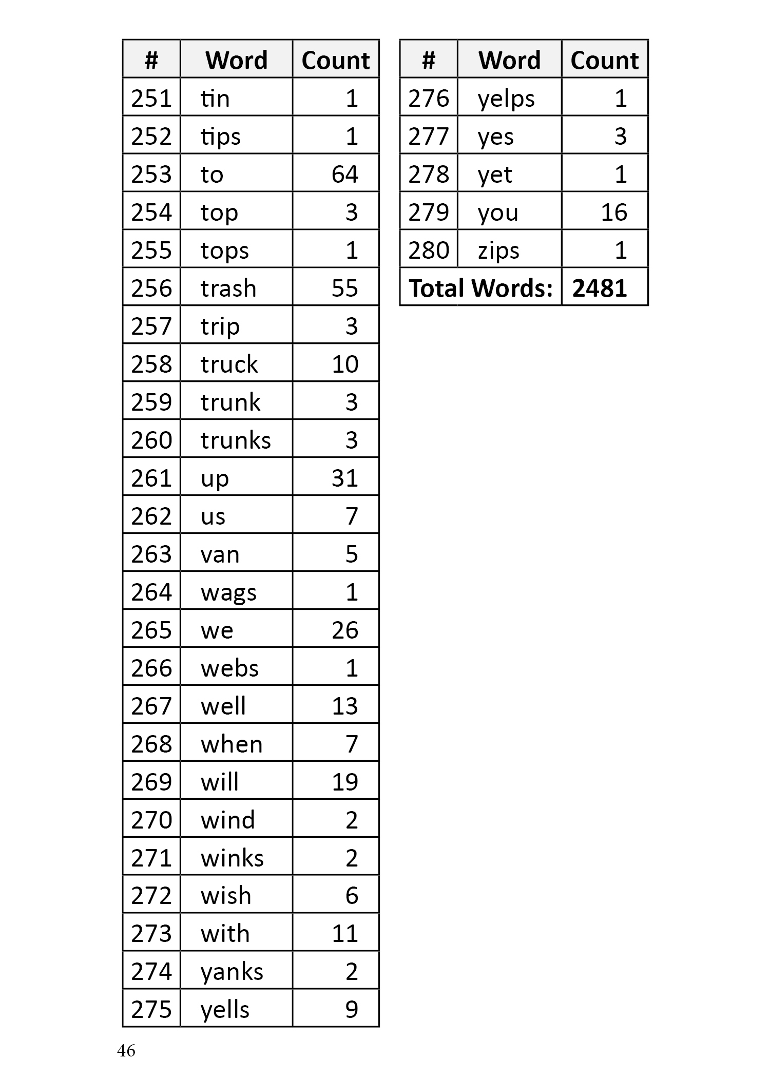 Word List Page 6